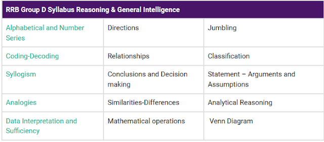 RRC Group D Syllabus General Intelligence & Reasoning