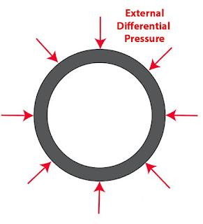 drill string design collapse pressure