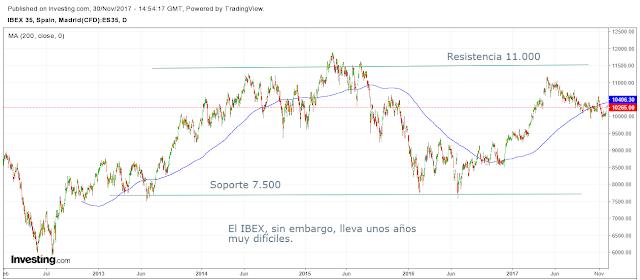 bolsa española diciembre 2017