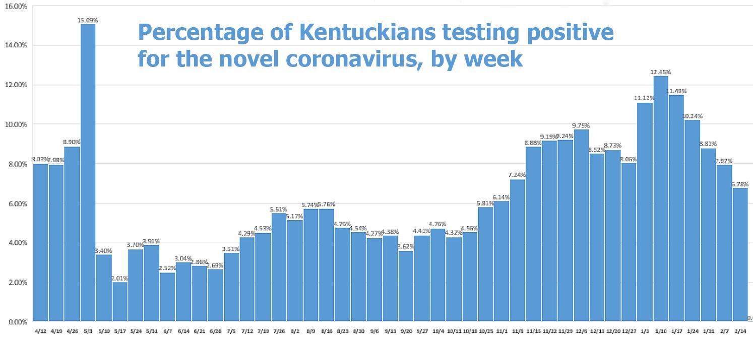 Graph showing decreasing cases