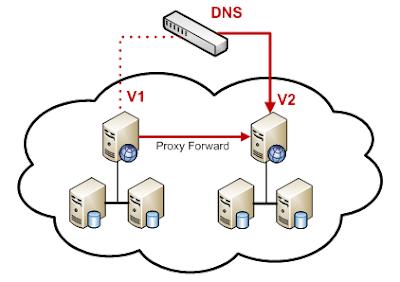 DNS là gì?