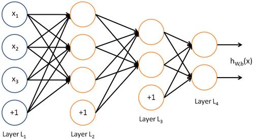 Neural networks là gì?