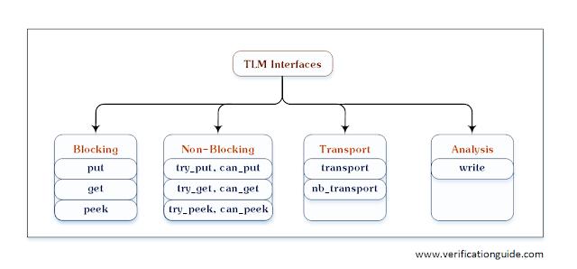 TLM Interfaces