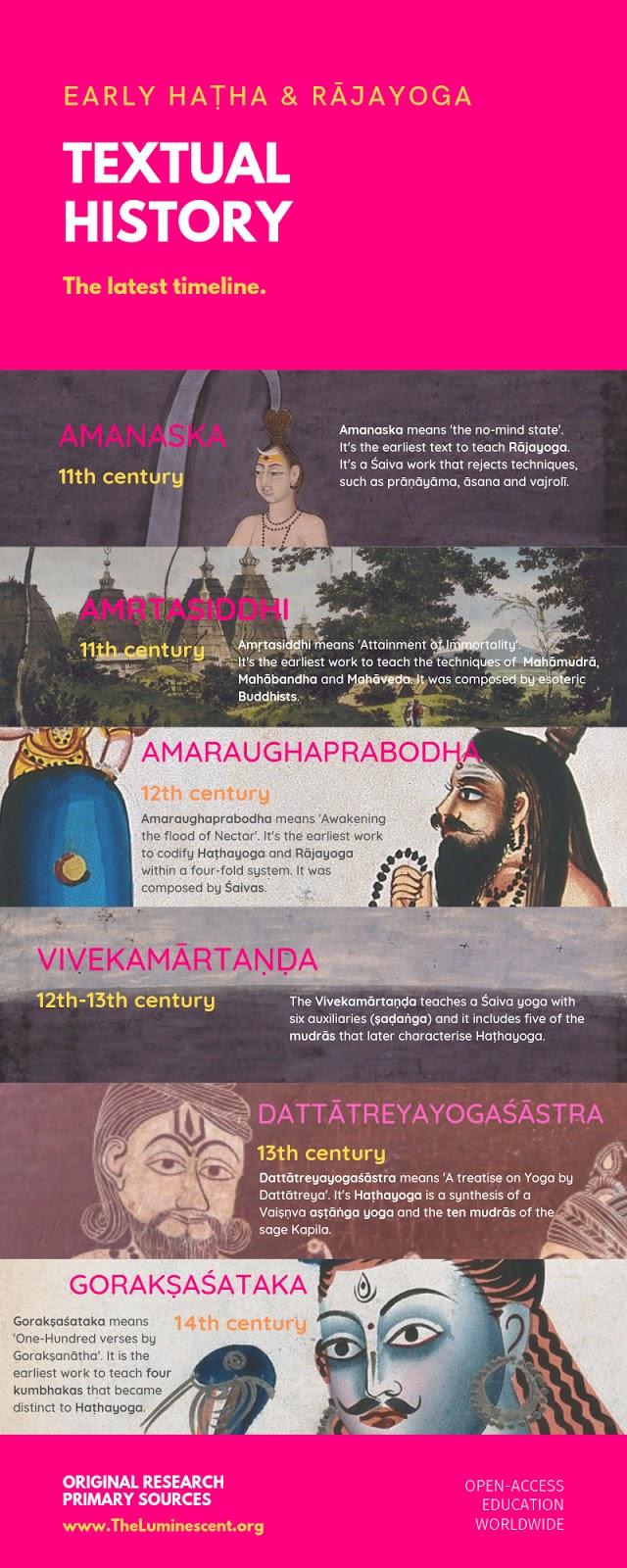 Early Hatha & Rajayoga: The Latest Timeline.