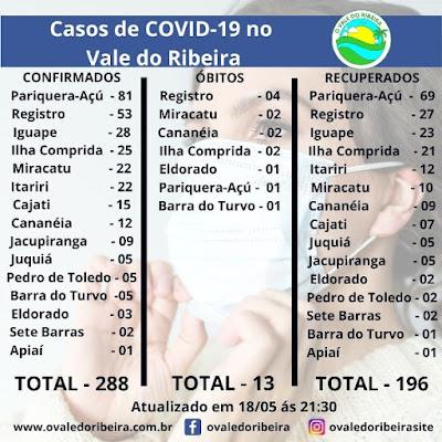 Vale do Ribeira soma 288 casos positivos, 196 recuperados e 13 mortes do Coronavírus - Covid-19