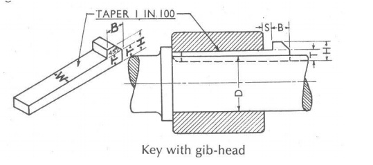 diagram of Gib headed key
