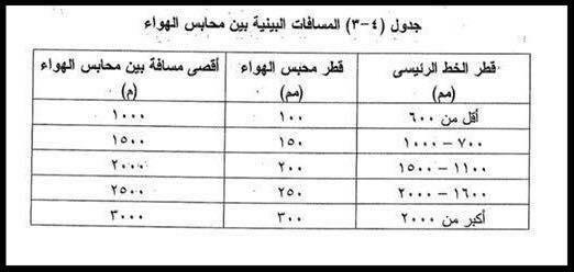 جدول يحدد قطر محبس الهواء