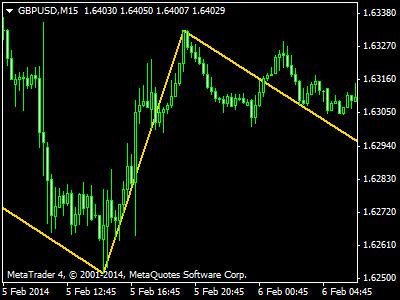 Best zigzag indicator forex
