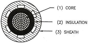 Electrical Engineering: practical:-7 electrical workshop