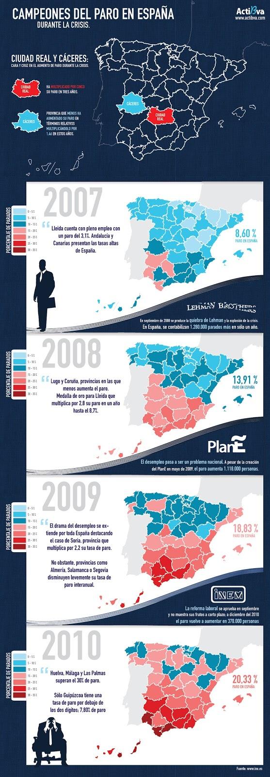 Paro España 2007-2010