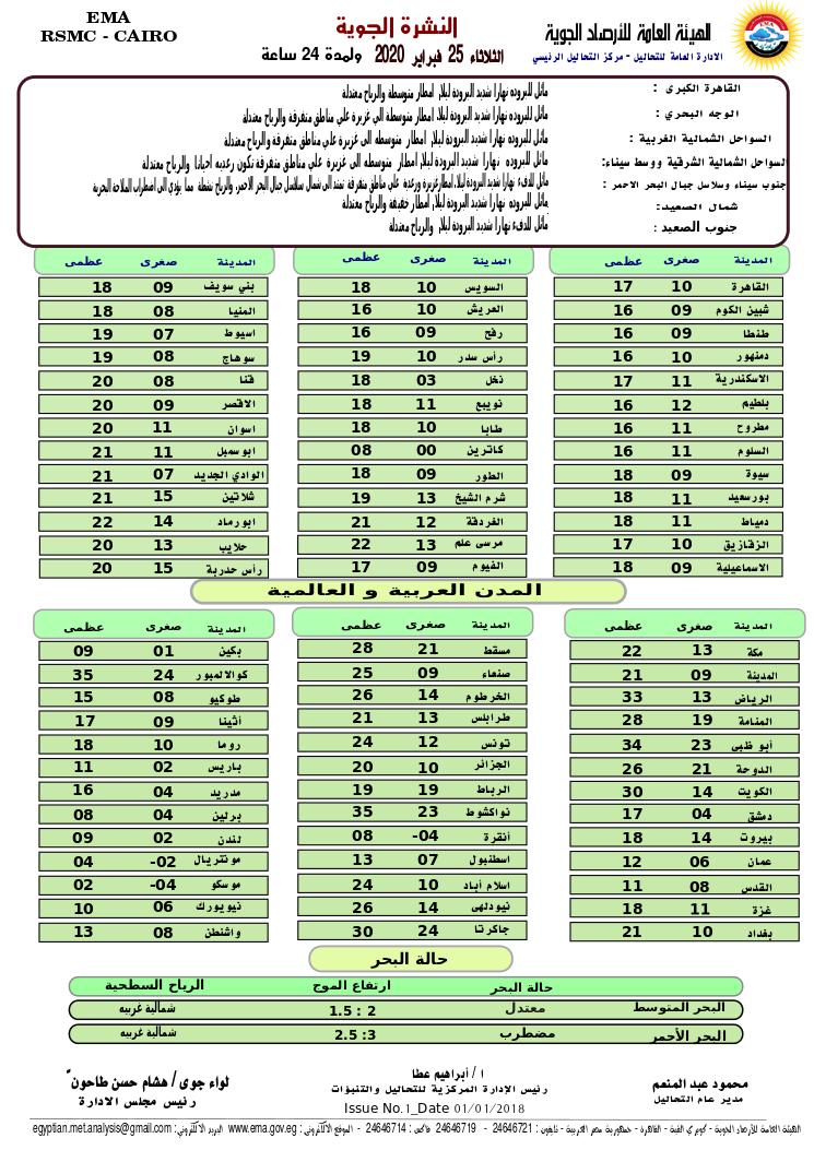 اخبار طقس الثلاثاء 25 فبراير 2020 النشرة الجوية فى مصر و الدول العربية و العالمية