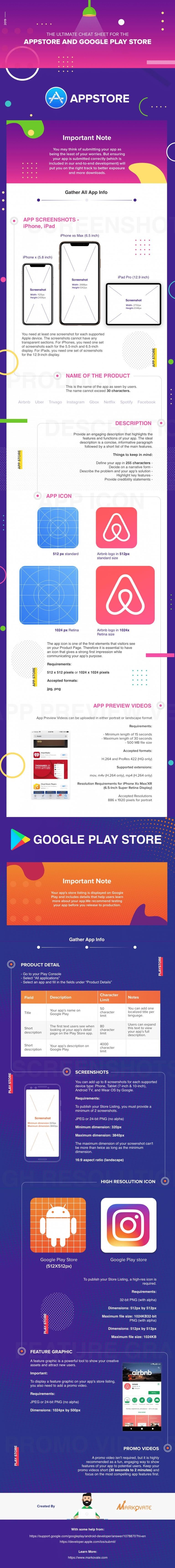 App Submission Cheat Sheet 2019 #infographic