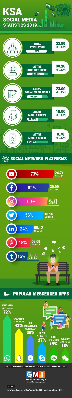 Saudi Arabia Social Media Statistics 2019 #infographic