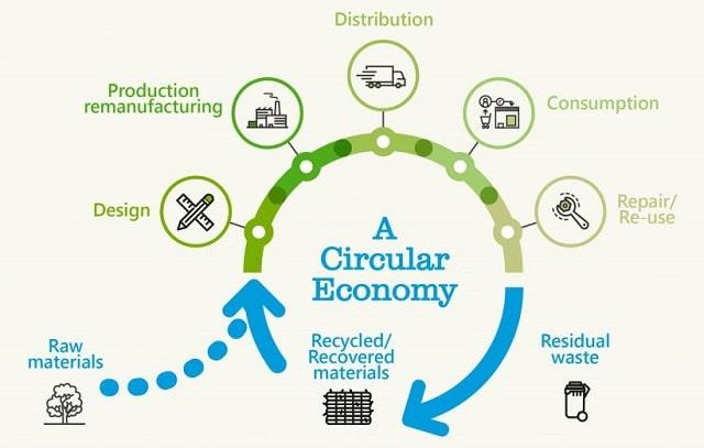 what is a circular economy sustainable economics