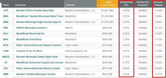 CEFs - Closed-End Funds. O que são eles e por que poucos os conhecem?