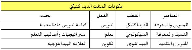 جدول: تحديد وظيفة أقطاب المثلث الديداكتيكي