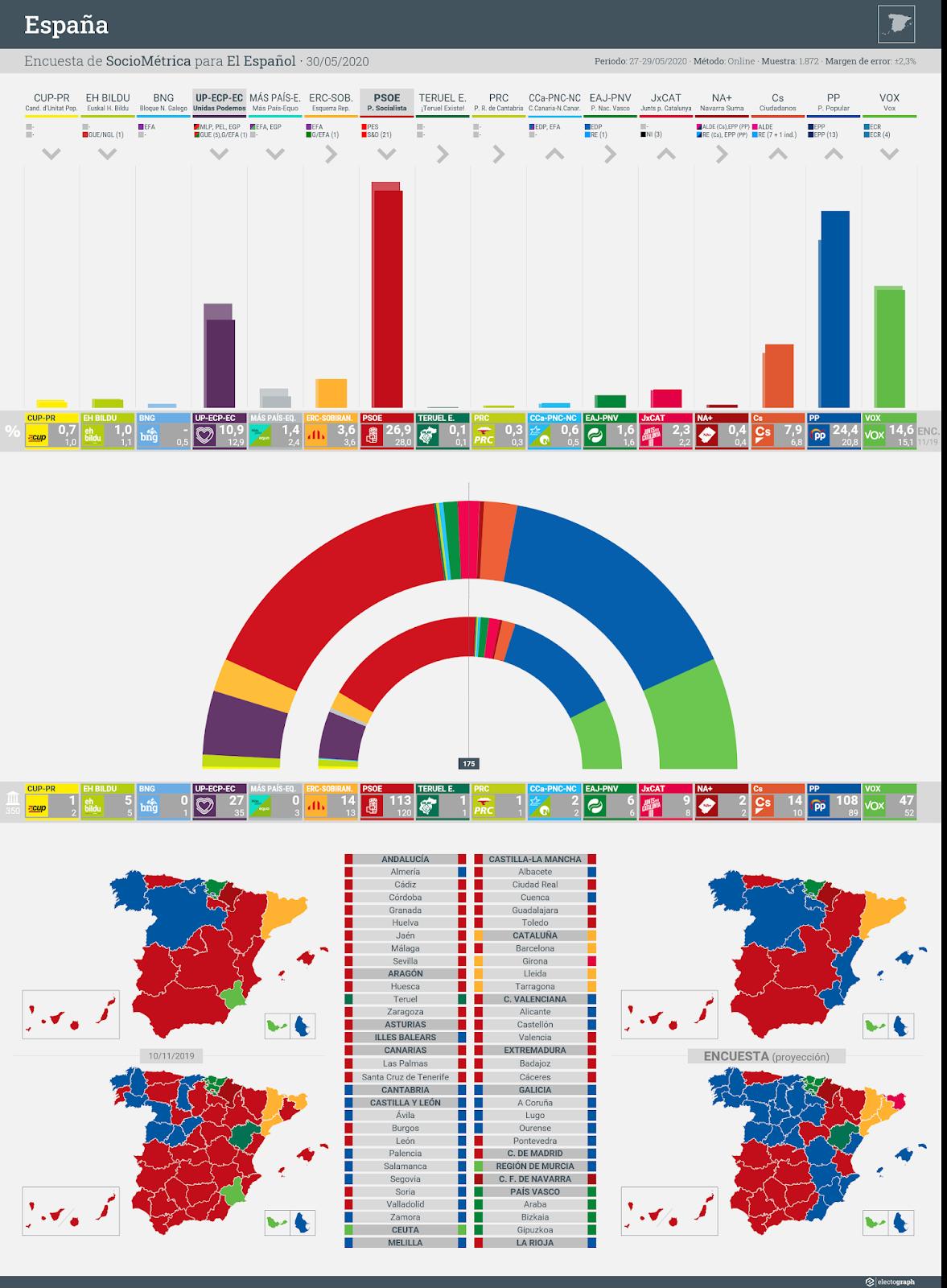 Gráfico de la encuesta para elecciones generales en España realizada por SocioMétrica para El Español, 30 de mayo de 2020