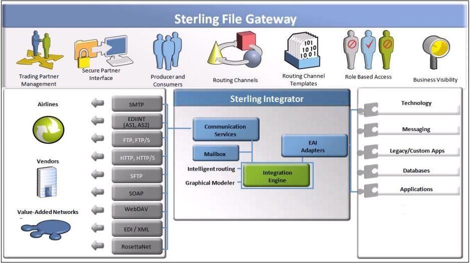 Sterling File Gateway