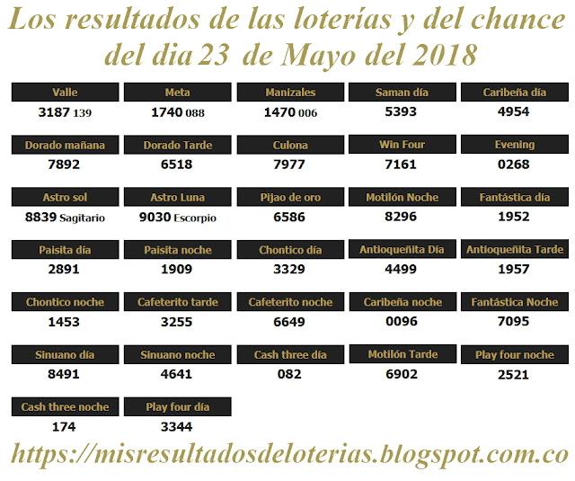 Resultados de las loterías de Colombia | Ganar chance | Los resultados de las loterías y del chance del dia 22 de Mayo del 2018