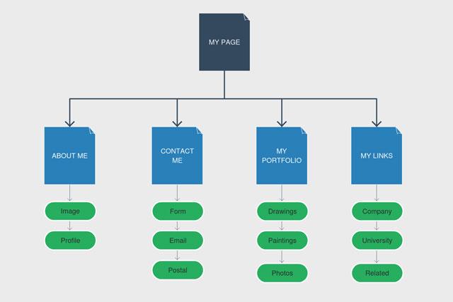 كيفية إضافة ملفات sitemap و ملف robots.txt لمدونة بلوجر