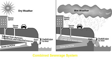 Types of Sewerage System