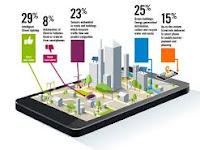 Buleleng menuju smart city
