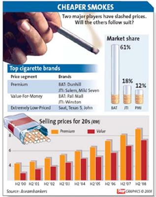 Cigarette industry