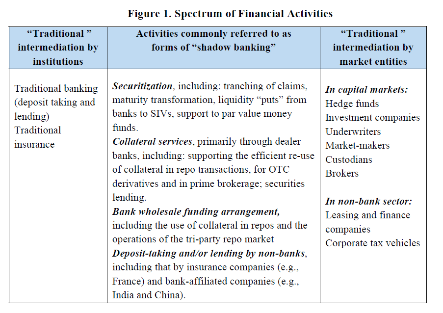 Shadow banking and the backstop problem | Systemic Risk and
