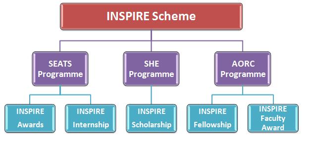 INSPIRE PROGRAM की पूरी जानकारी In Hindi