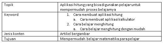 tabel menentukan topik dan keyword