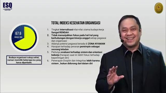 6 (Enam) Total Indeks Kesehatan Organisasi.