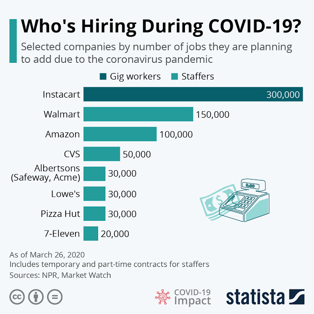 Available Jobs During the Pandemic #infographic