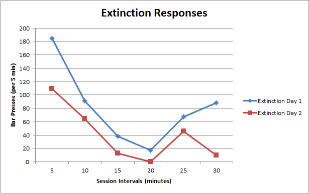 Related Keywords & Suggestions for extinction psychology
