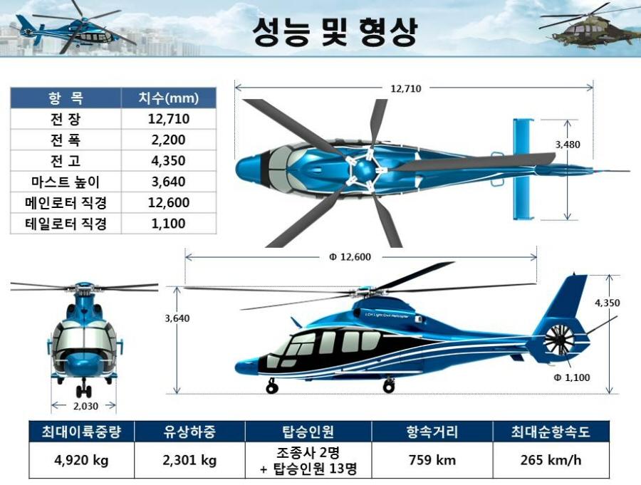 국내 기술로 개발한 최초 소형민수헬기 초도 비행 성공