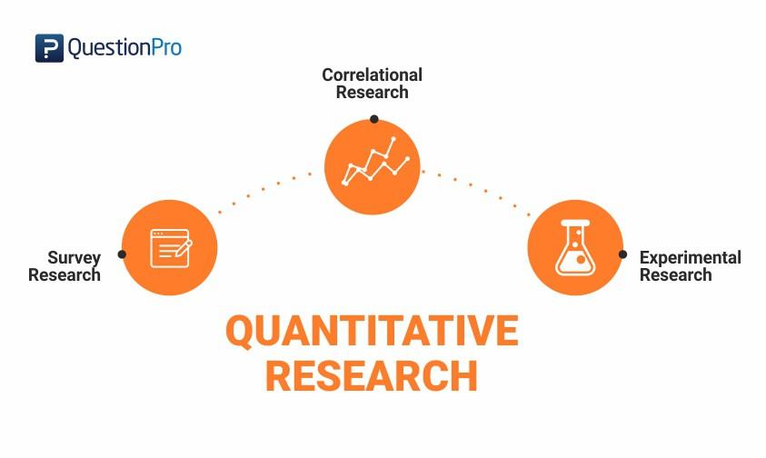 Quantitative Research: Nghiên cứu Định lượng trong Quyết định Kinh doanh