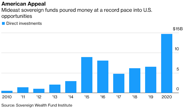 Middle Eastern Wealth Funds Go Bigger Than Ever Into U.S.: Chart - Bloomberg