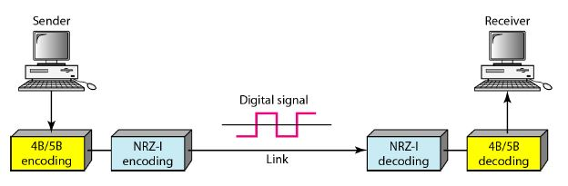 block coding in networking