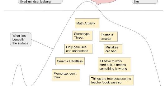Iceberg Diagram Fixed Mindset Math Anxiety When Students Say