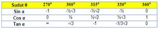 Tabel Sudut Istimewa Sin Cos Tan 271 - 360 Derajat