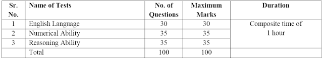 IBPS PO/MT prelims exam pattern and syllabus