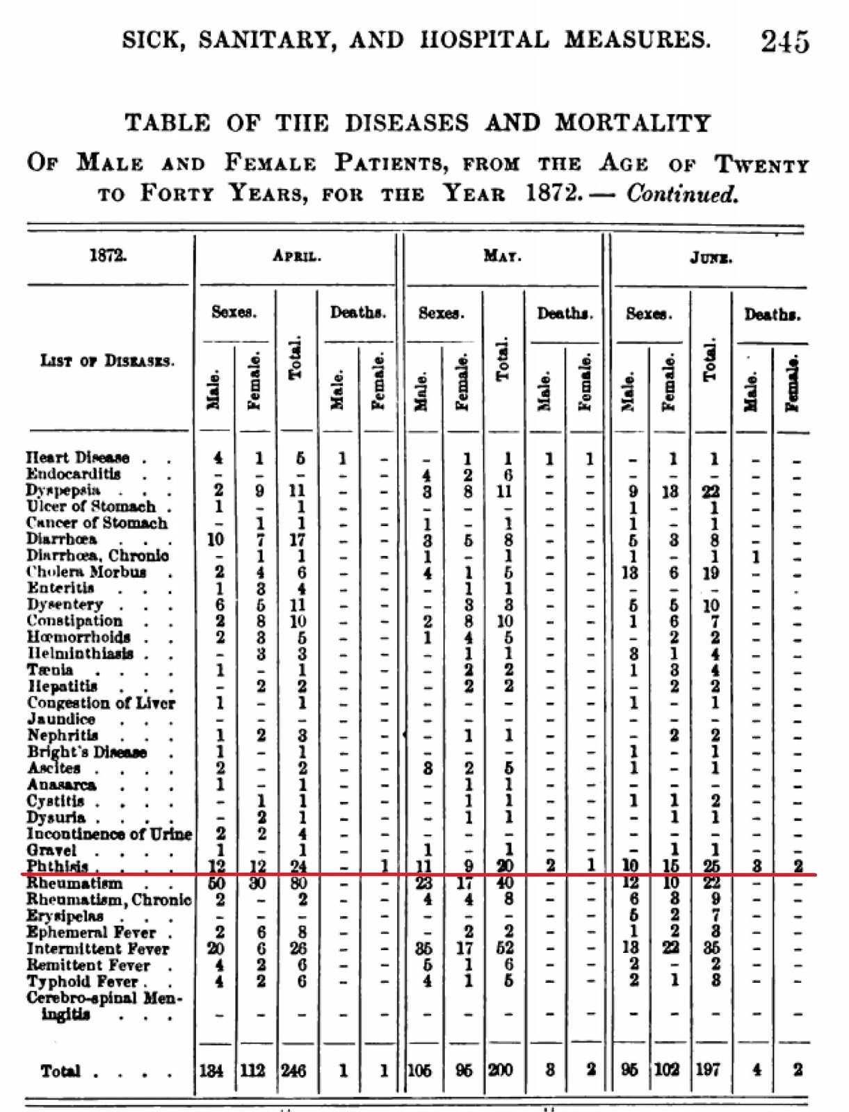 deaths during april may and june 1872 for persons 20 to 40 click to enlarge