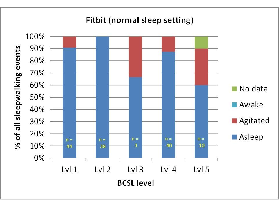 sleepwalking flex fitbit sleep tracker does not detect my