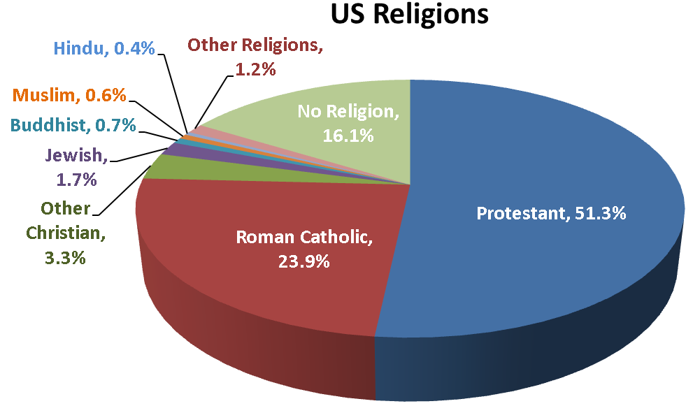 United States Of America Top Amaze - The biggest religion