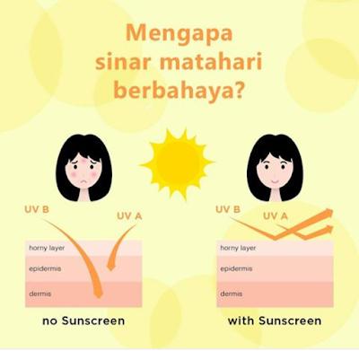 Kesan jika tidam memakai sunblock