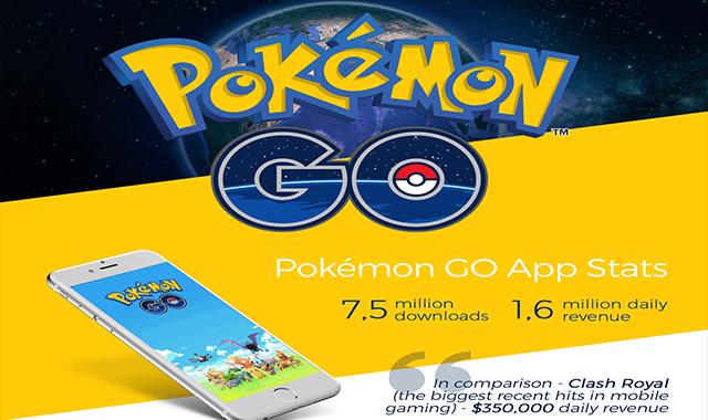Pokemon Go App Stats #infographic