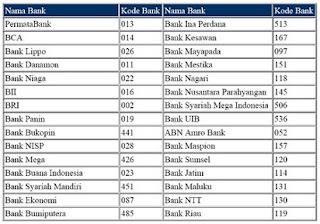 daftar kode bank atm bersama,digit kode bank indonesia,di indonesia blog,comments daftar kode,berita bank indonesia,menyebutkan kode bank,kode bank verifikasi paypal,sumsel,