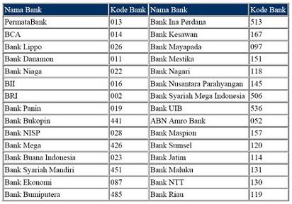 Inilah Daftar Kode bank di Indonesia yang Penting untuk Anda Ketahui