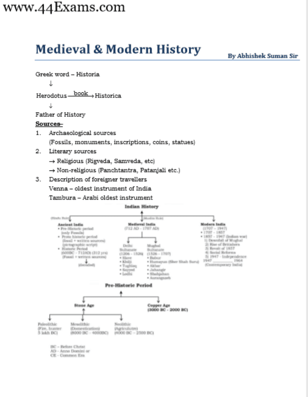 Medieval-and-Modern-History-For-All-Competitive-Exam-PDF-Book