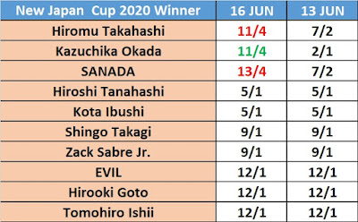 New Japan Cup 2020 Betting Odds
