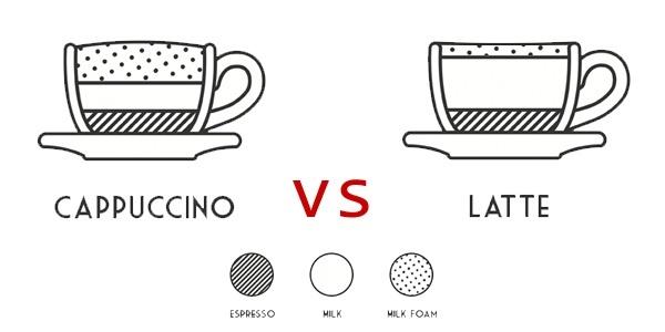Đánh Sữa Cho Cappuccino Và Latte Không Giống Nhau !!!